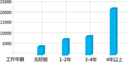 广东省BIM薪资待遇(月薪)
