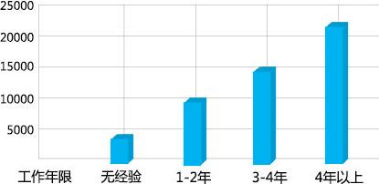 深圳BIM薪资待遇(月薪)